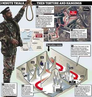 torture nella prigione siriana