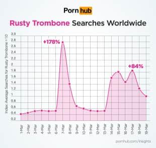 ricerche rusty trombone su pornhub