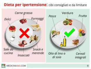 Снижение давления у гипертоников - Trattamento dellipertensione intracranica del neonato
