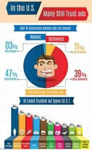 grafico della percezione dei clienti americani