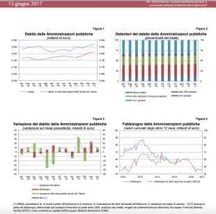 tabelle debito pubblico giugno 2017