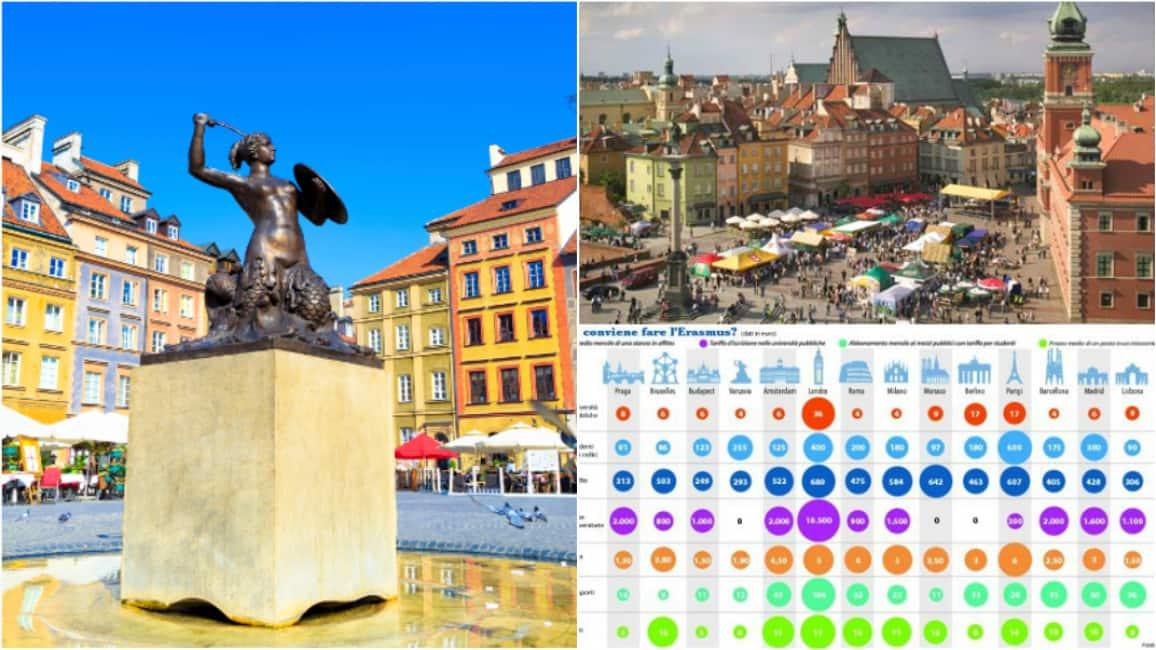Polonia dreaming 39 varsavia la migliore citta per l for Barcellona affitto appartamenti economici