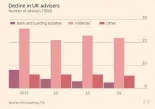 inchiesta financial times su settori che sapriranno