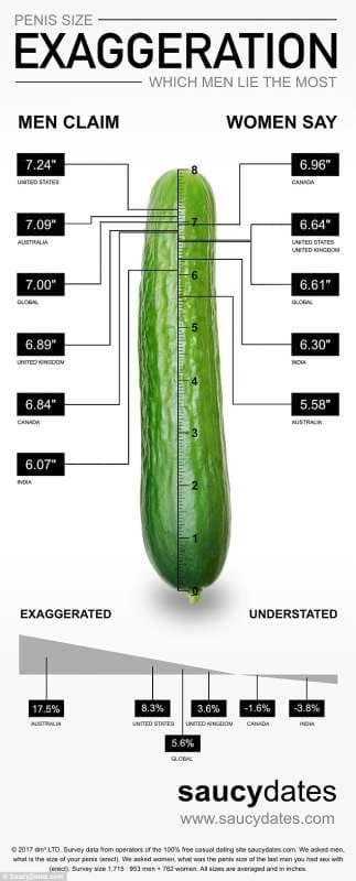 pene in centimetri