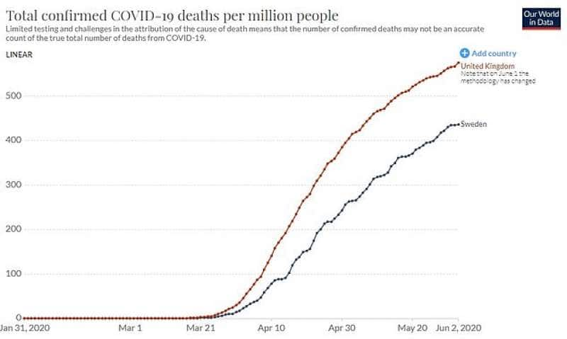 i morti per coronavirus regno unito vs svezia