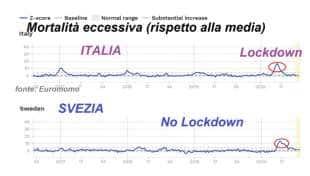 MORTALITA' IN ECCESSO CORONAVIRUS ITALIA VS SVEZIA
