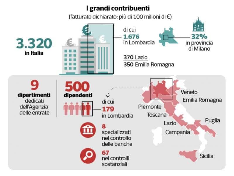 evasione fiscale in italia 2