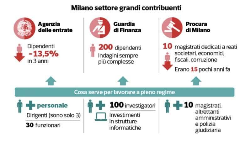 evasione fiscale in italia 4