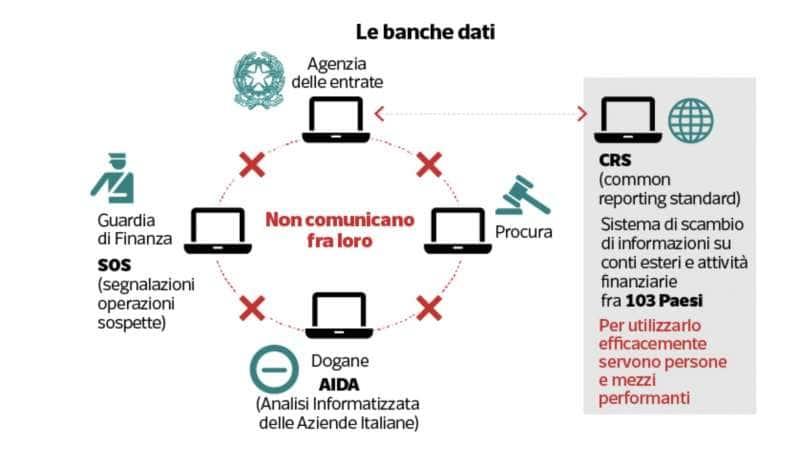 evasione fiscale in italia 5