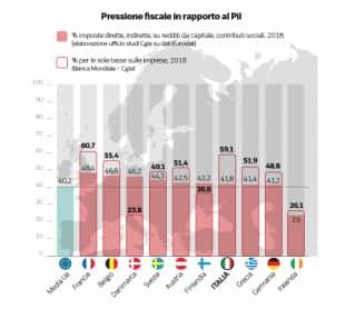 pressione fiscale in rapporto al pil